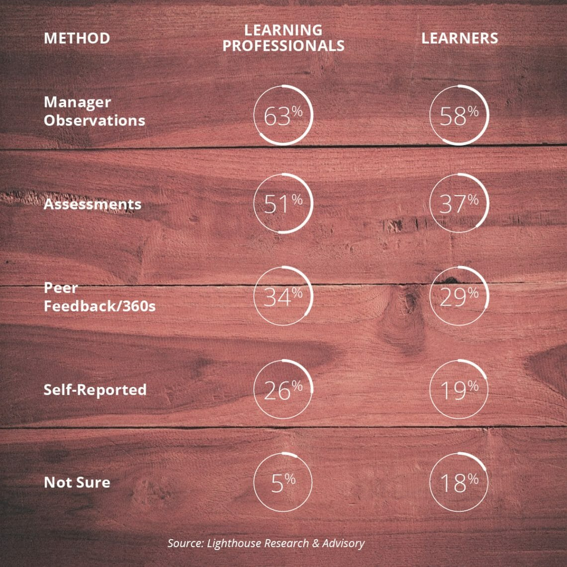 Most common ways the business identifies worker skills