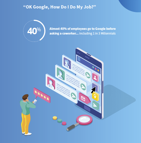 40% of employees go to Google before asking a co-worker or using their employer's learning technology
